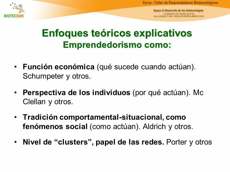 Enfoques teóricos explicativos Emprendedorismo como: