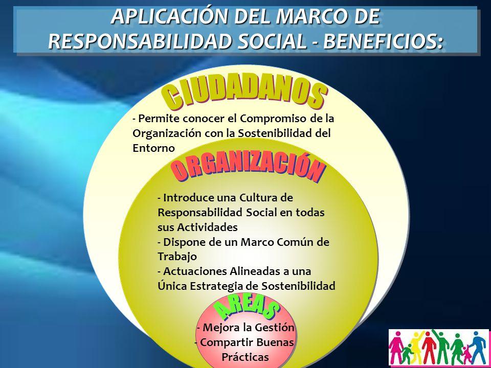 APLICACIÓN DEL MARCO DE RESPONSABILIDAD SOCIAL - BENEFICIOS: