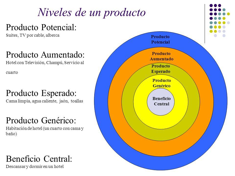 Niveles de un producto Producto Potencial: Producto Aumentado: