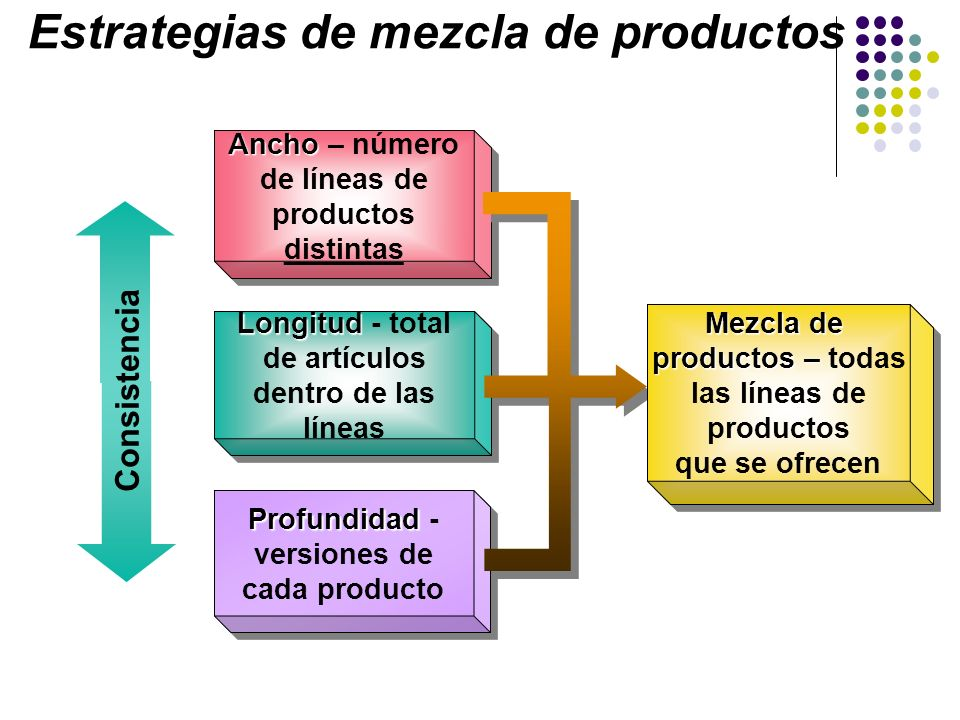Estrategias de mezcla de productos
