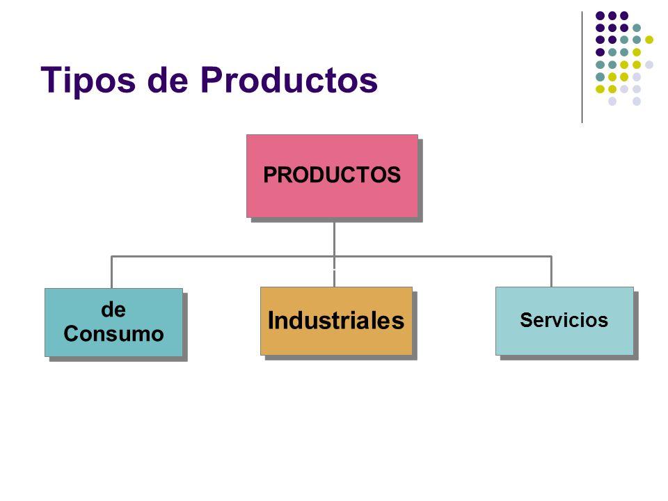 Tipos de Productos PRODUCTOS de Consumo Industriales Servicios