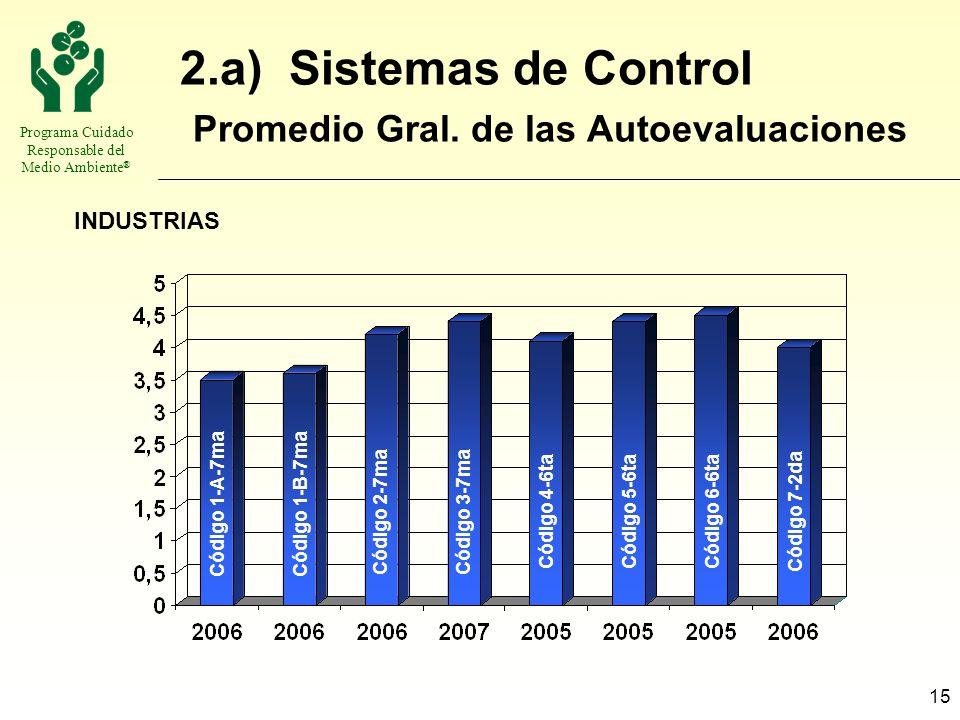 2.a) Sistemas de Control Promedio Gral. de las Autoevaluaciones