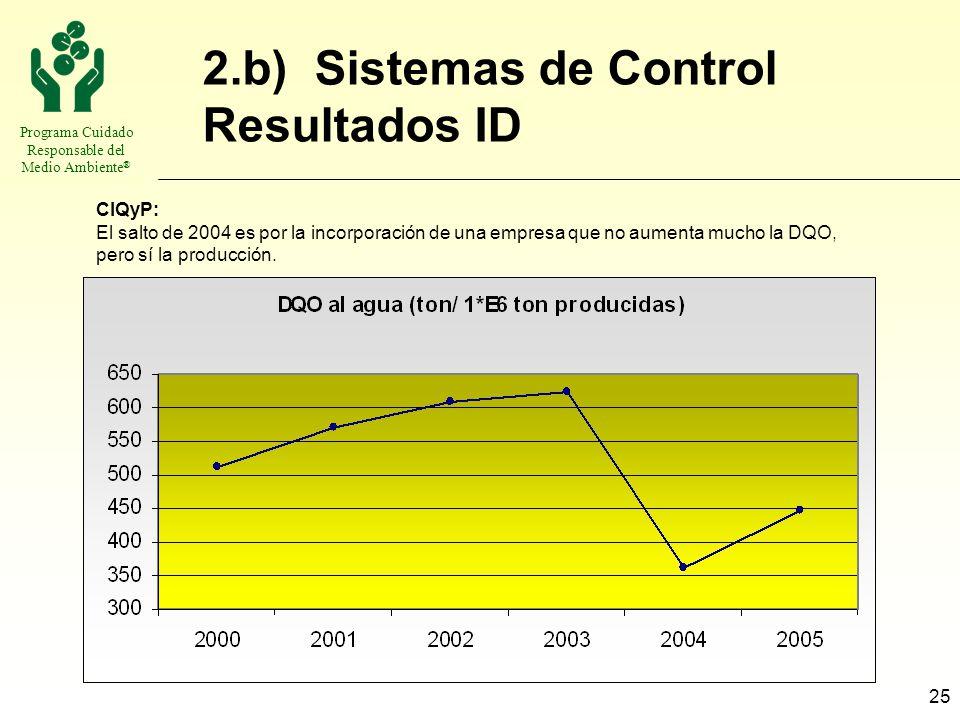 2.b) Sistemas de Control Resultados ID