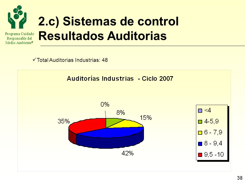 2.c) Sistemas de control Resultados Auditorias