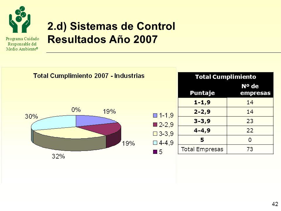 2.d) Sistemas de Control Resultados Año 2007