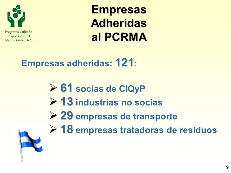 Empresas Adheridas al PCRMA