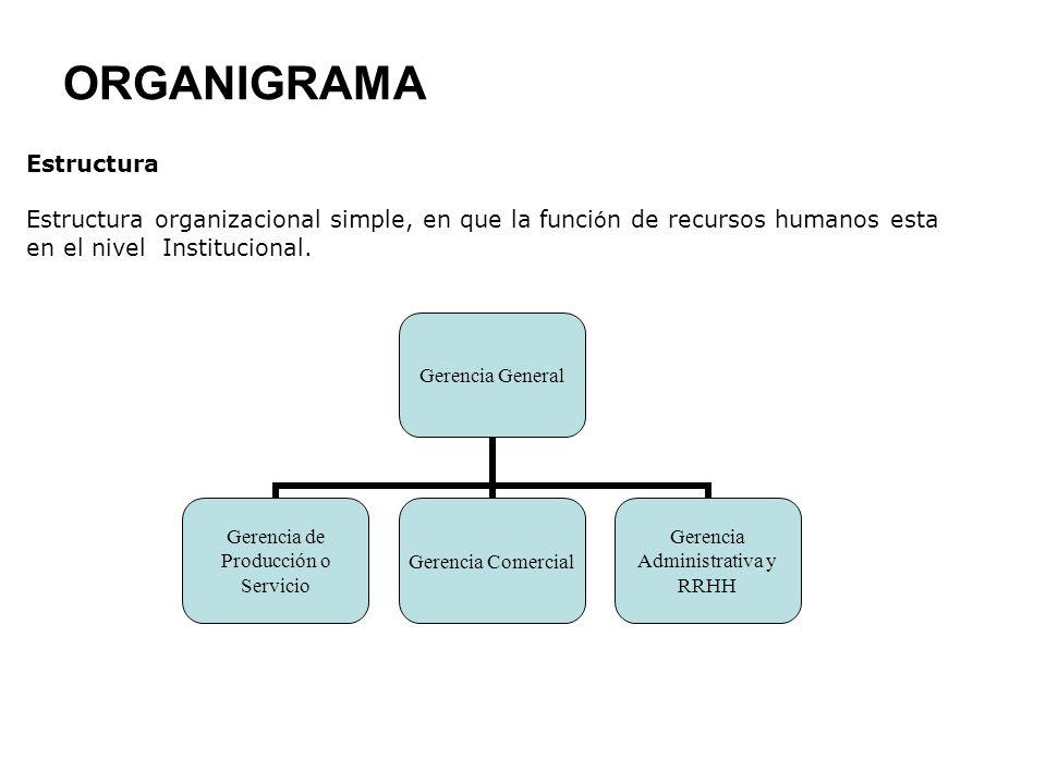 ORGANIGRAMA Estructura