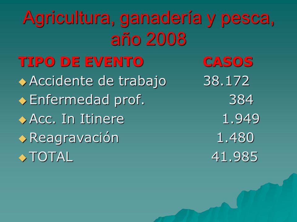 Agricultura, ganadería y pesca, año 2008
