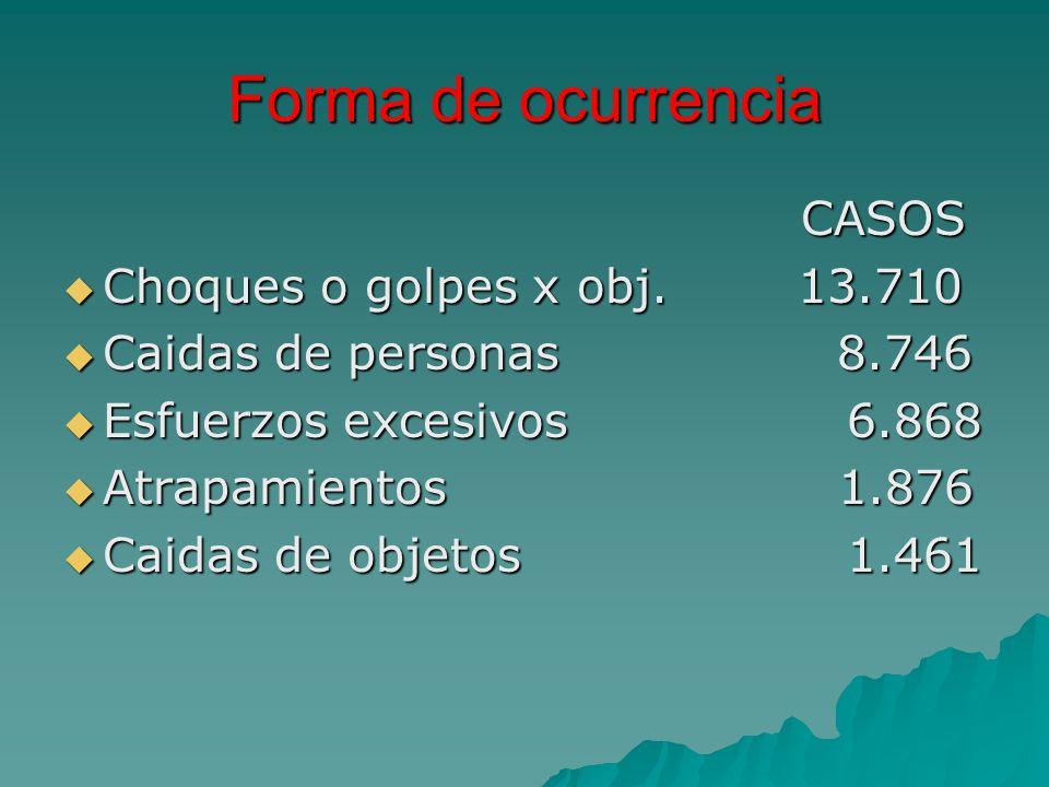 Forma de ocurrencia CASOS Choques o golpes x obj. 13.710
