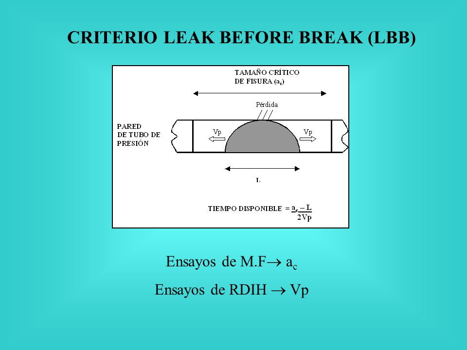 CRITERIO LEAK BEFORE BREAK (LBB)