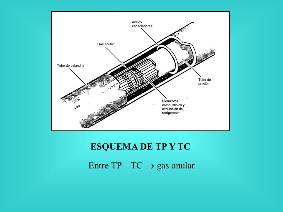 Entre TP – TC  gas anular