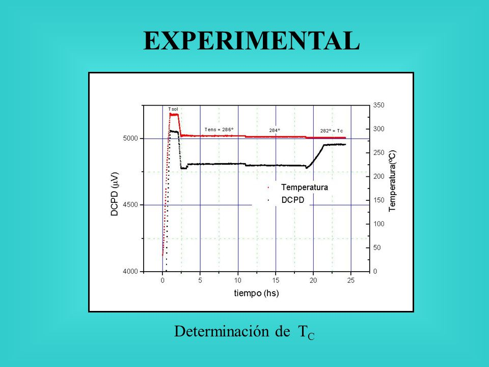 EXPERIMENTAL Determinación de TC