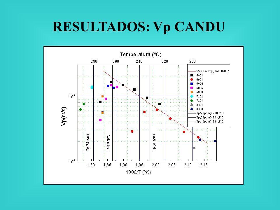RESULTADOS: Vp CANDU