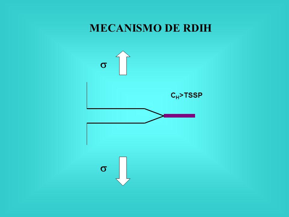 MECANISMO DE RDIH  CH>TSSP