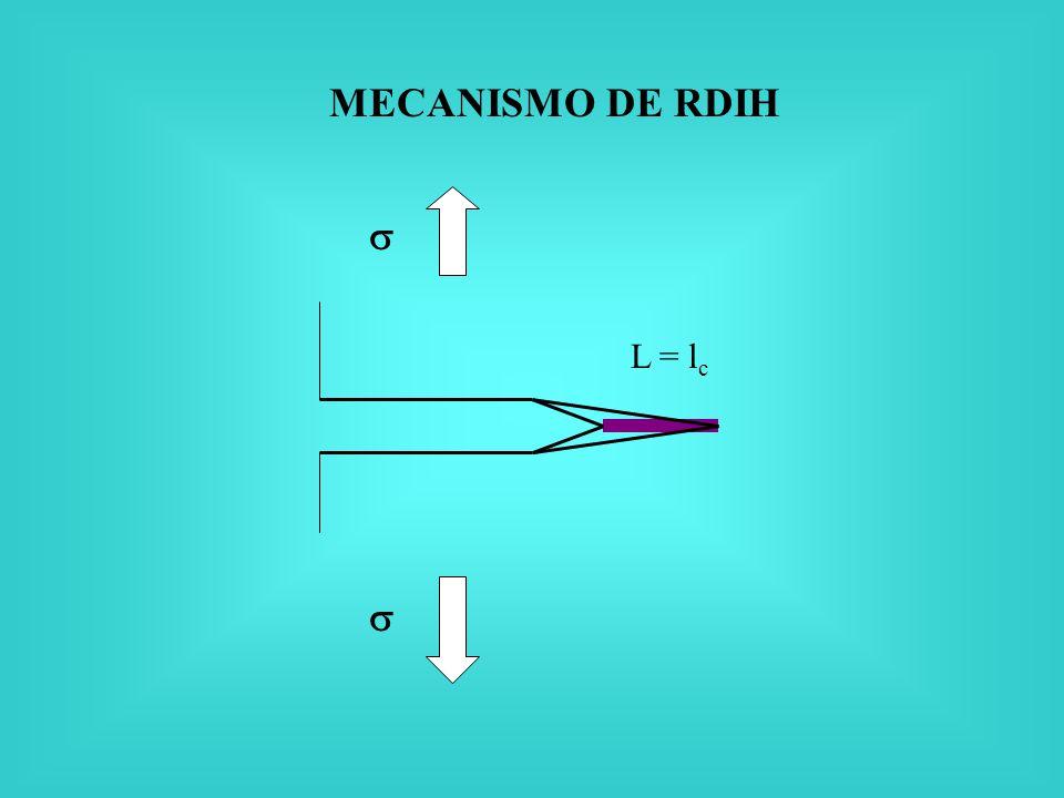 MECANISMO DE RDIH  L = lc