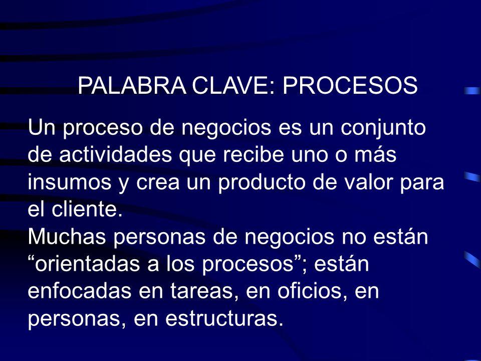 PALABRA CLAVE: PROCESOS