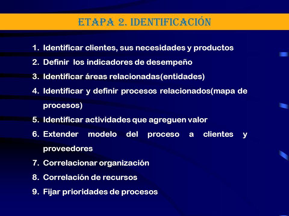 ETAPA 2. Identificación Identificar clientes, sus necesidades y productos. Definir los indicadores de desempeño.