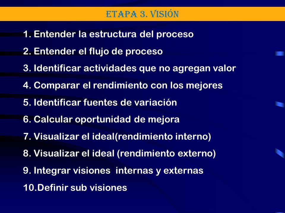 Etapa 3. Visión Entender la estructura del proceso. Entender el flujo de proceso. Identificar actividades que no agregan valor.