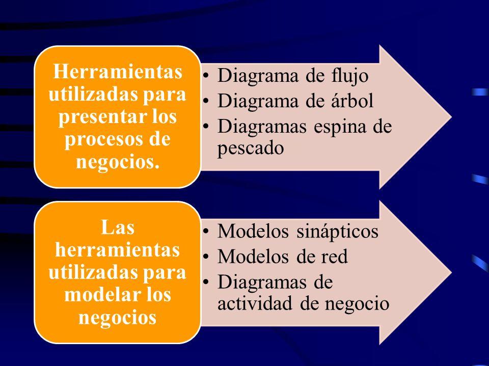 Las herramientas utilizadas para modelar los negocios