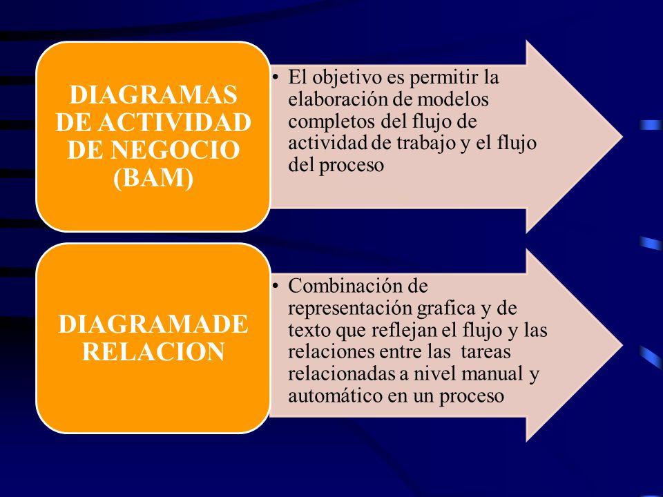 DIAGRAMAS DE ACTIVIDAD DE NEGOCIO (BAM)