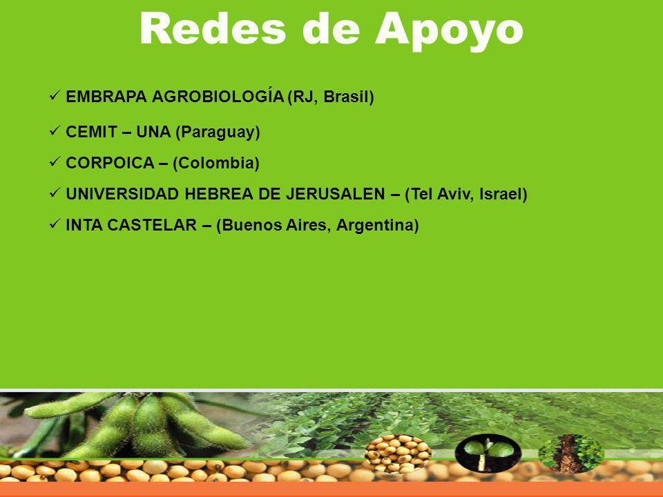 Redes de Apoyo EMBRAPA AGROBIOLOGÍA (RJ, Brasil)