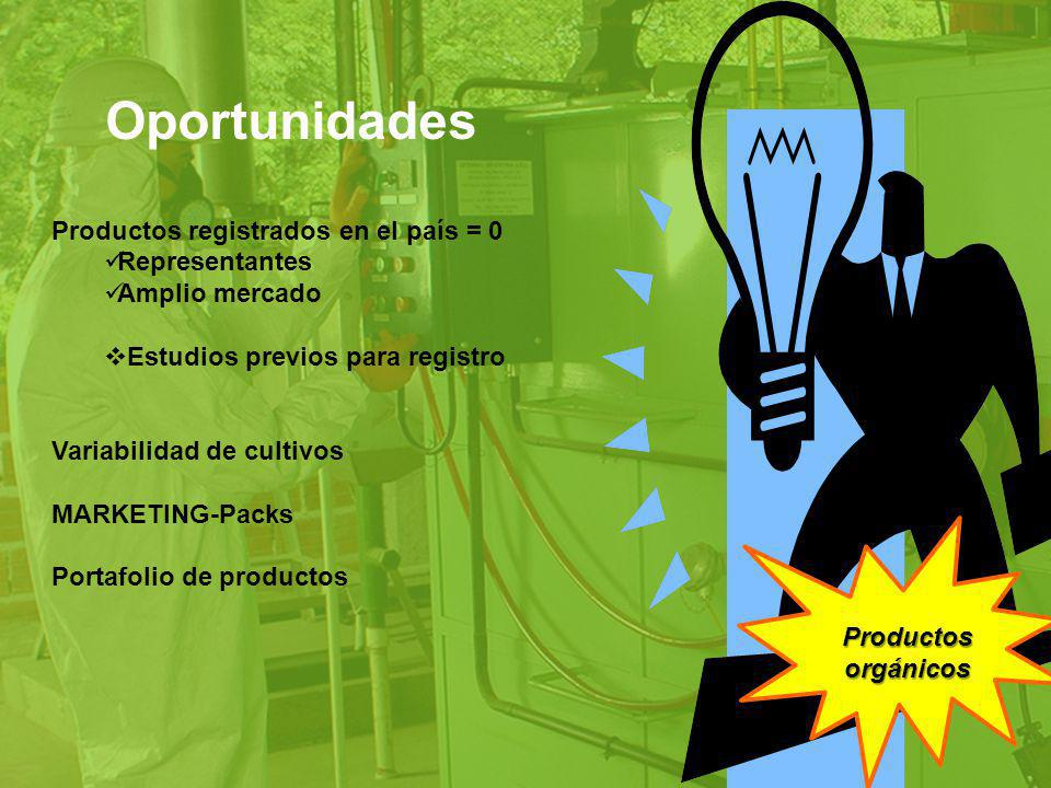 Oportunidades Productos registrados en el país = 0 Representantes