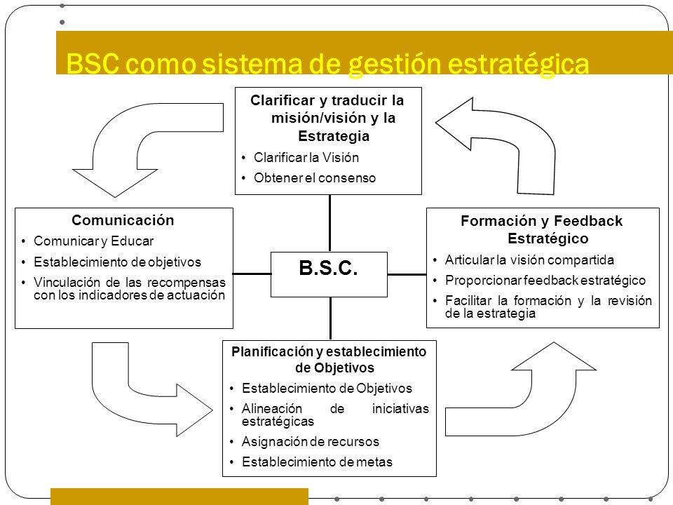 BSC como sistema de gestión estratégica