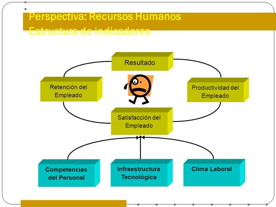 Perspectiva: Recursos Humanos Estructura de indicadores