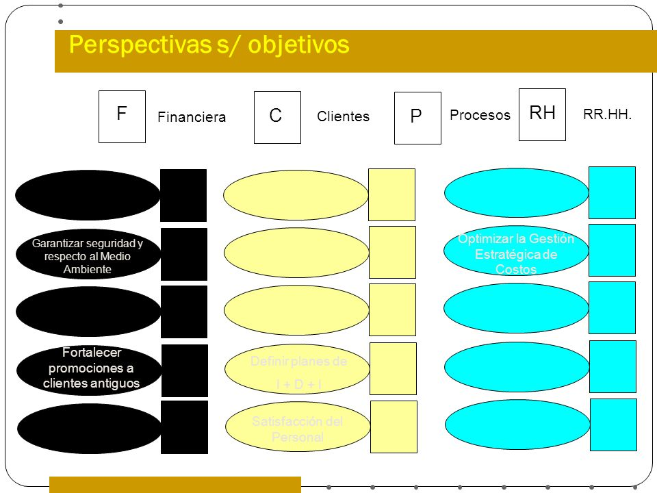 Perspectivas s/ objetivos
