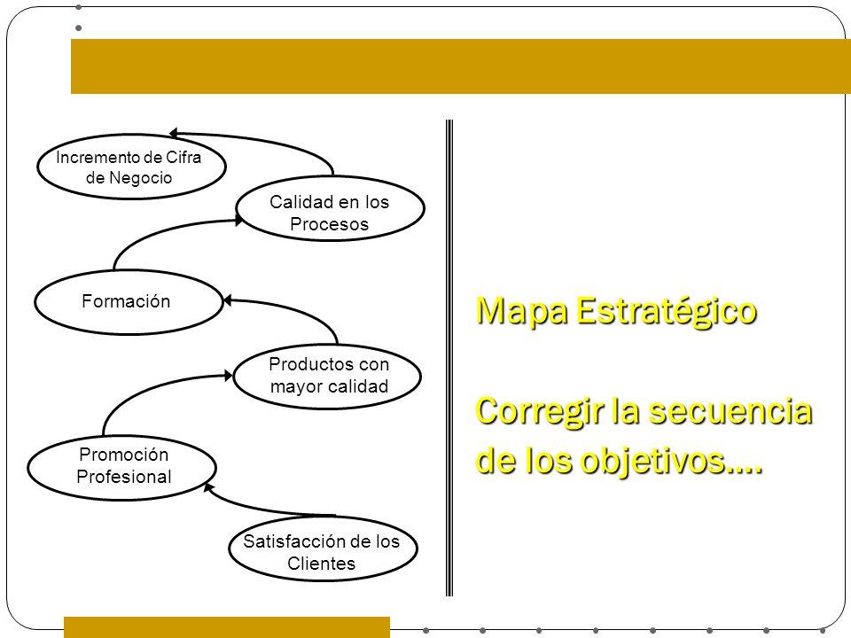 Mapa Estratégico Corregir la secuencia de los objetivos….