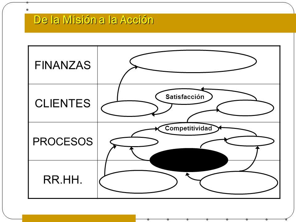 De la Misión a la Acción FINANZAS CLIENTES RR.HH. PROCESOS