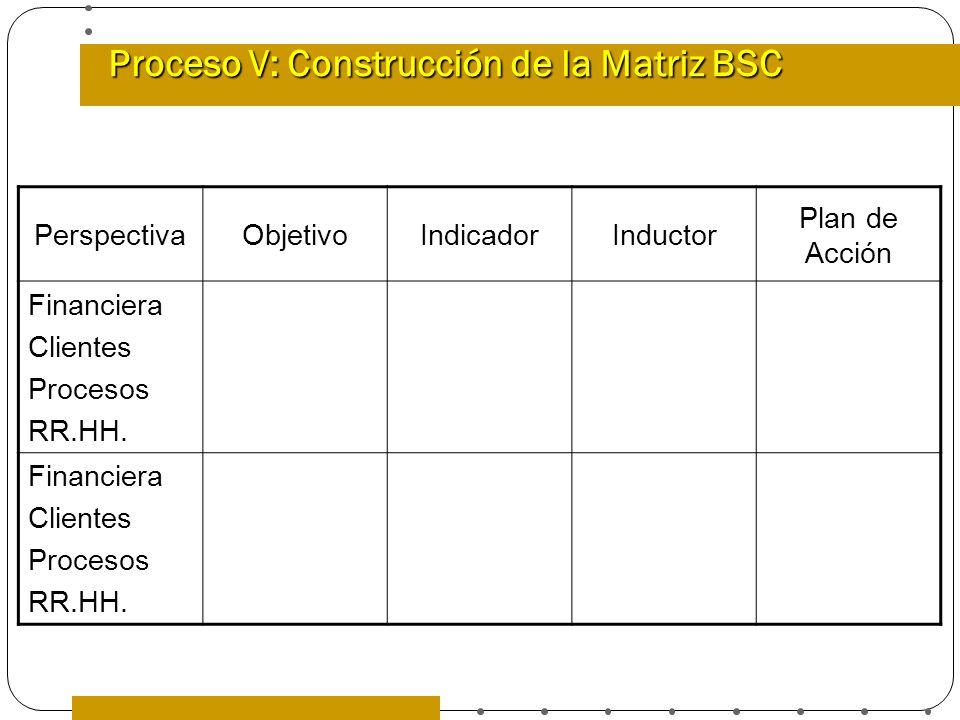 Proceso V: Construcción de la Matriz BSC