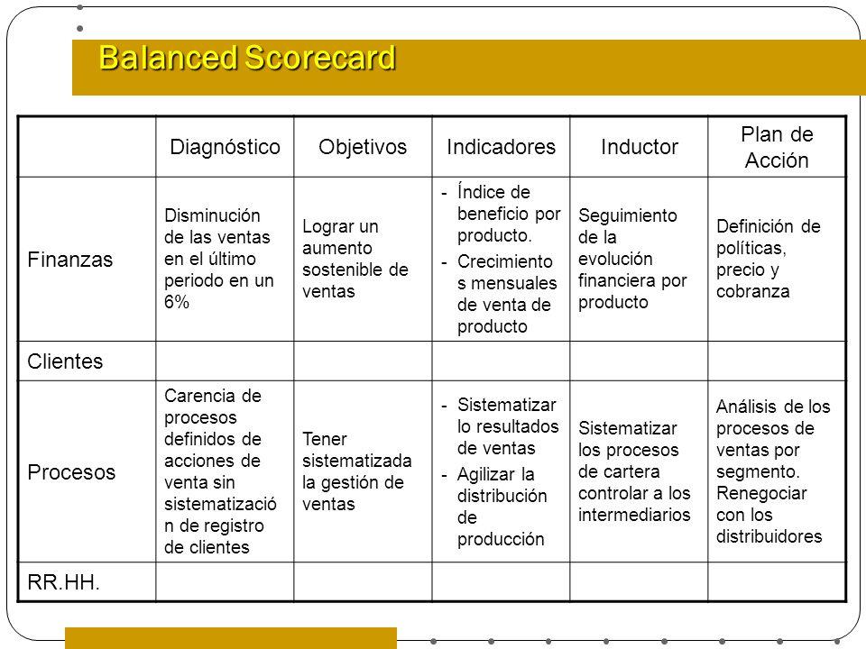 Balanced Scorecard Diagnóstico Objetivos Indicadores Inductor
