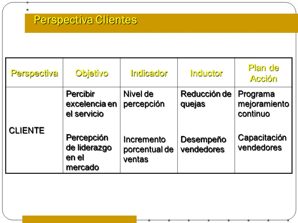 Perspectiva Clientes Perspectiva Objetivo Indicador Inductor