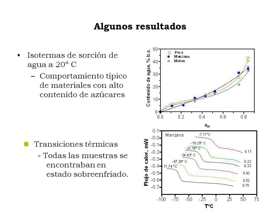 Algunos resultados Isotermas de sorción de agua a 20º C