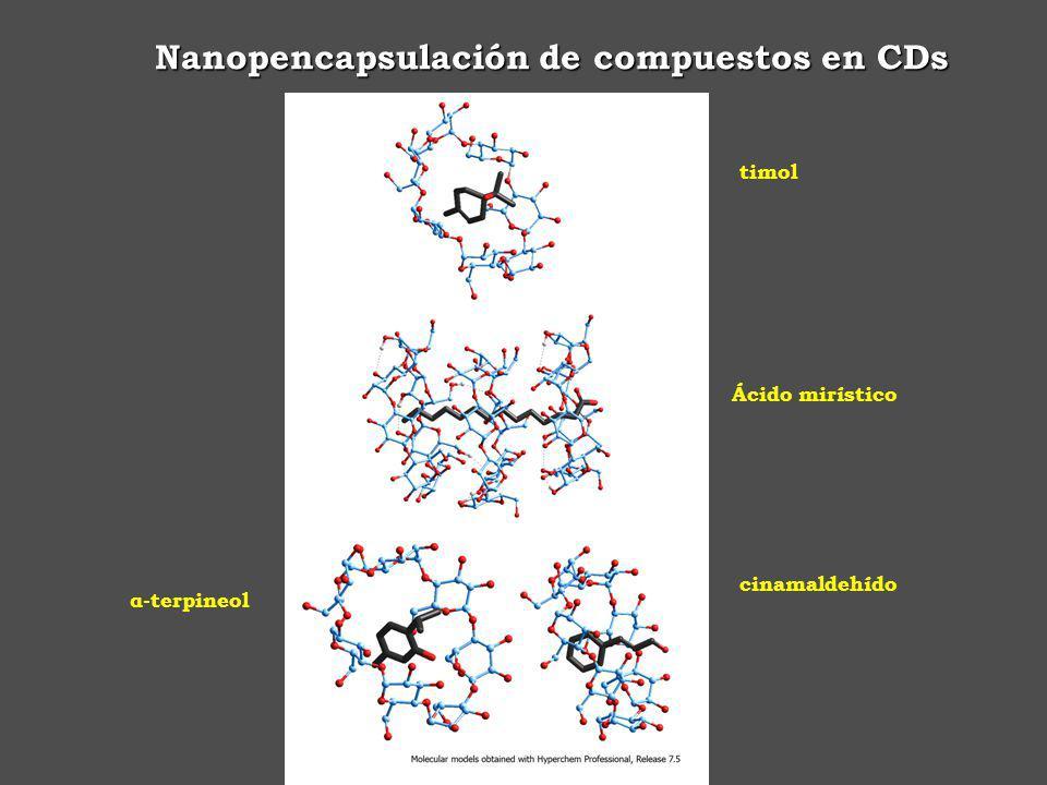 Nanopencapsulación de compuestos en CDs