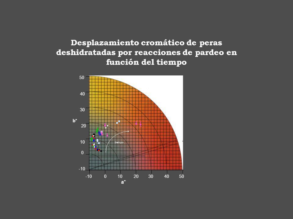 Desplazamiento cromático de peras deshidratadas por reacciones de pardeo en función del tiempo