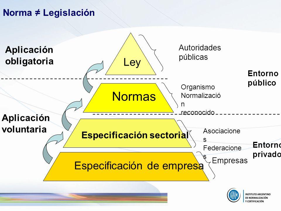 Normas Ley Especificación de empresa Norma ≠ Legislación Aplicación