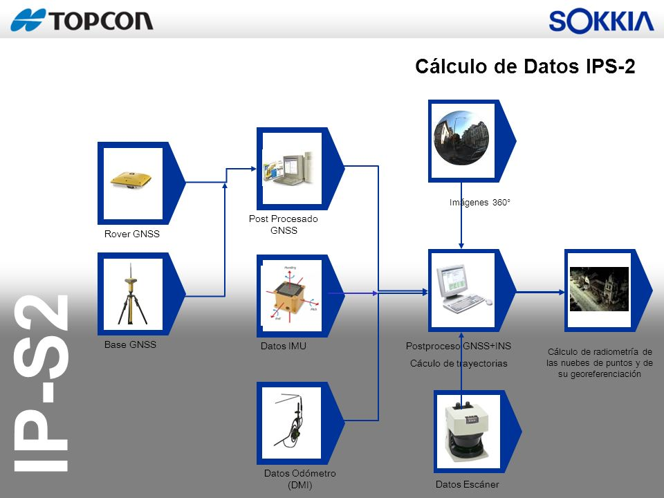Postproceso GNSS+INS Cáculo de trayectorias