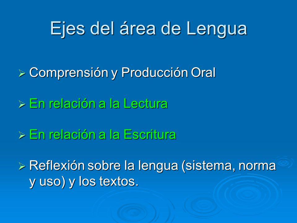 Ejes del área de Lengua Comprensión y Producción Oral