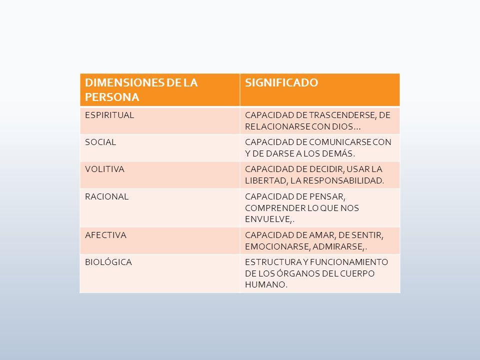 DIMENSIONES DE LA PERSONA SIGNIFICADO