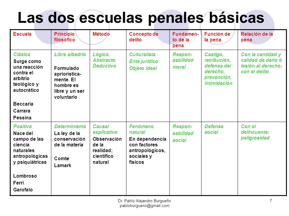 Las dos escuelas penales básicas