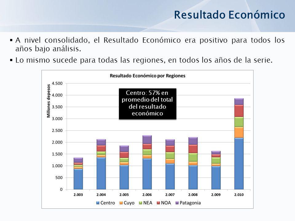 Centro: 57% en promedio del total del resultado económico