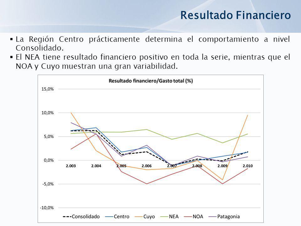 Resultado Financiero La Región Centro prácticamente determina el comportamiento a nivel Consolidado.
