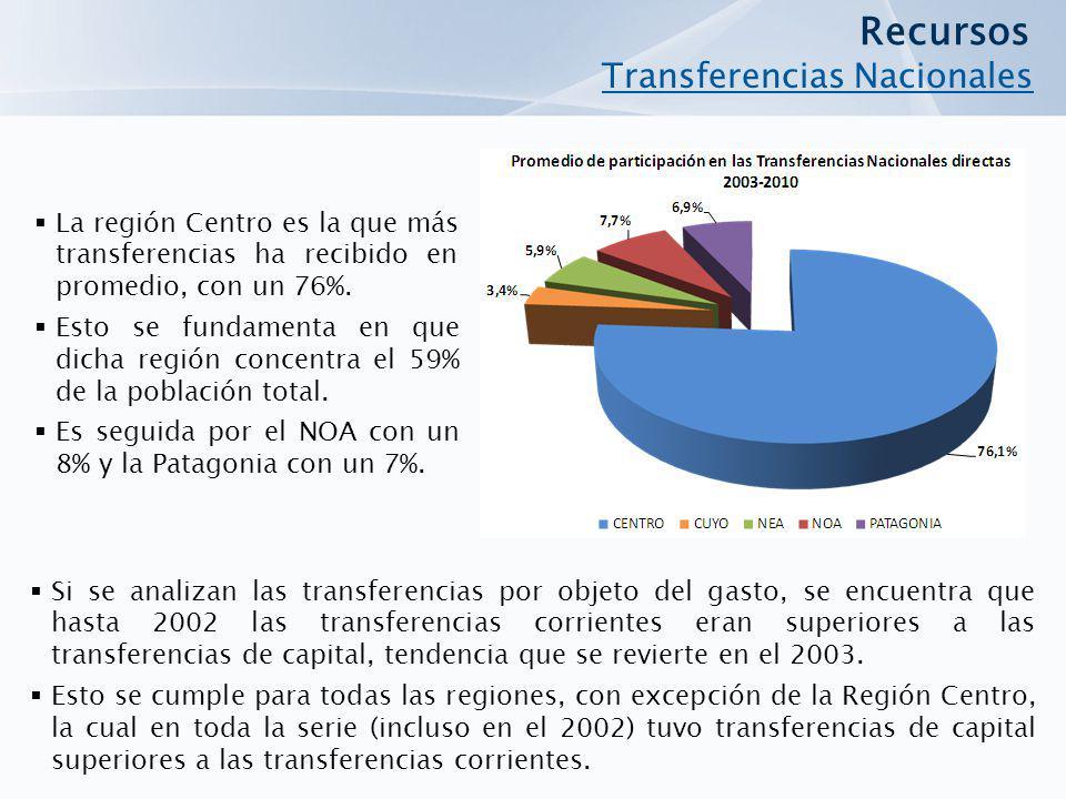 Recursos Transferencias Nacionales
