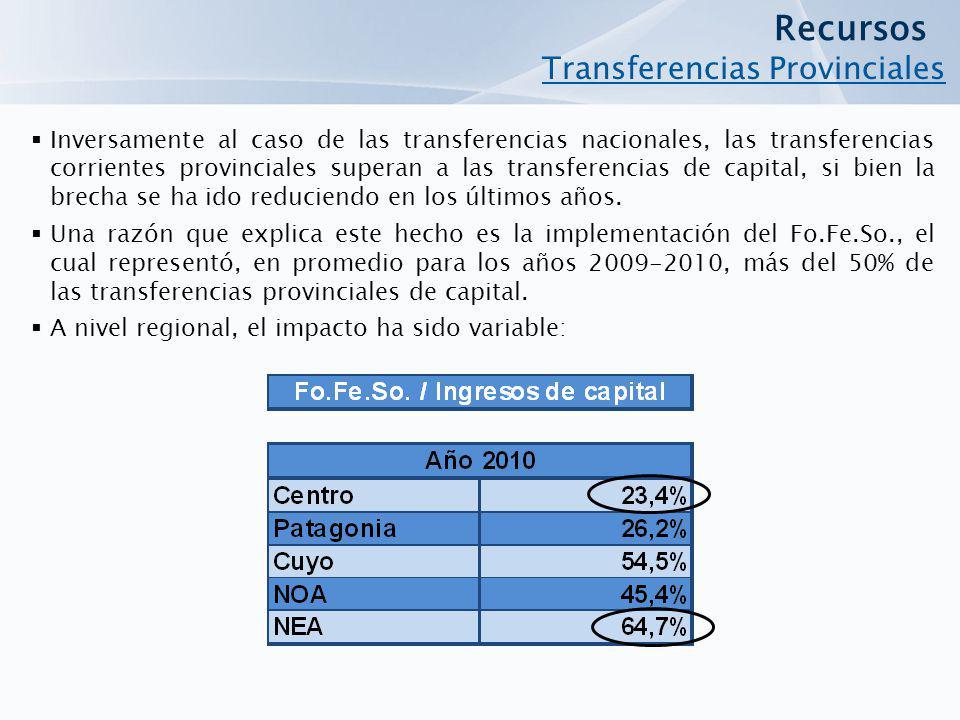 Recursos Transferencias Provinciales