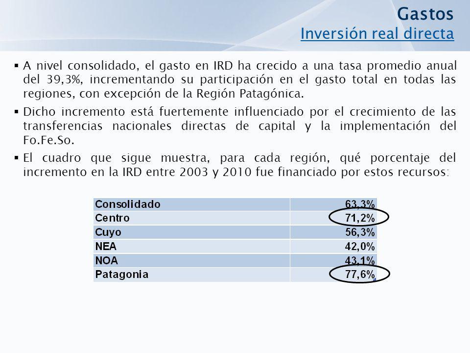 Gastos Inversión real directa