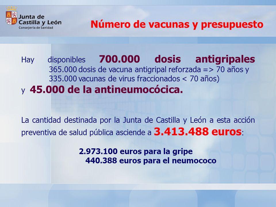 Número de vacunas y presupuesto