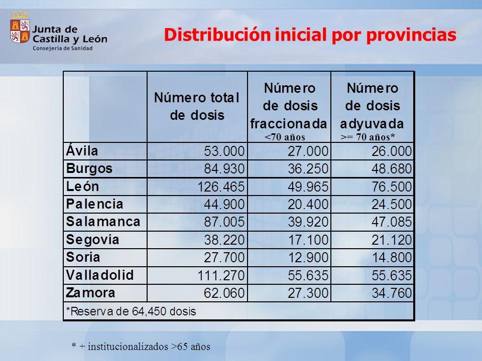 Distribución inicial por provincias