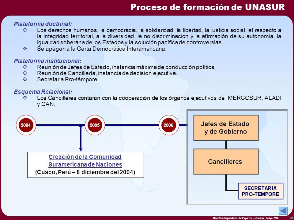 Proceso de formación de UNASUR
